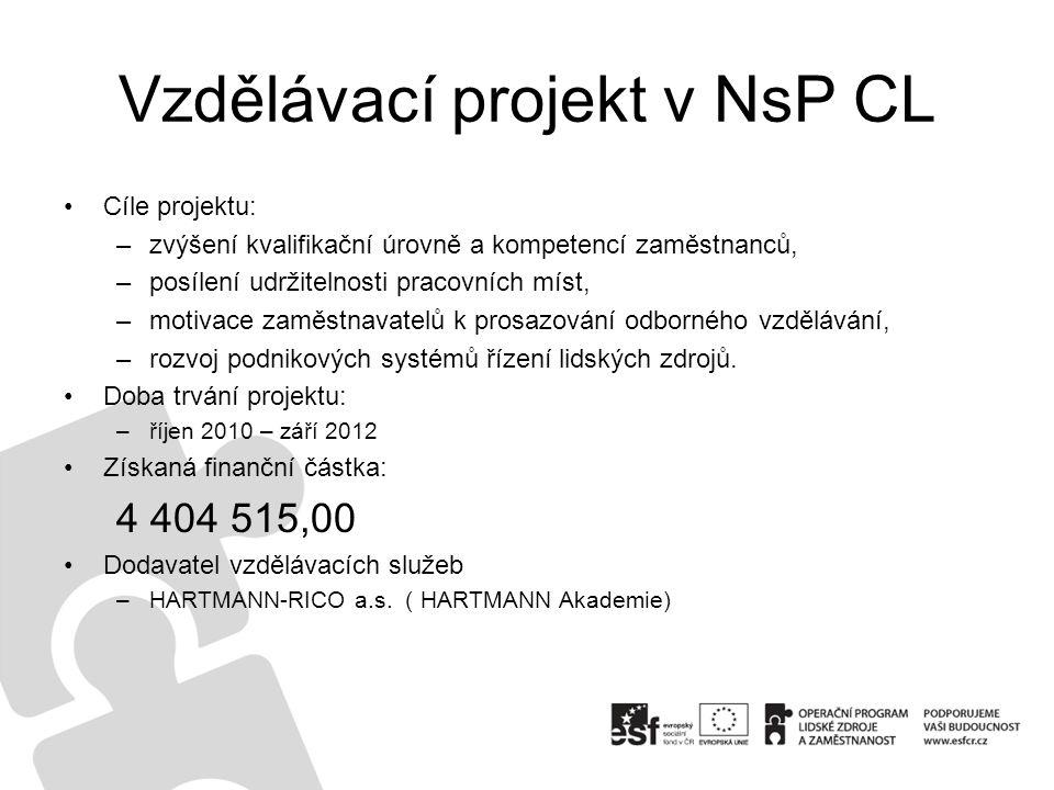 Vzdělávací projekt v NsP CL Cíle projektu: –zvýšení kvalifikační úrovně a kompetencí zaměstnanců, –posílení udržitelnosti pracovních míst, –motivace zaměstnavatelů k prosazování odborného vzdělávání, –rozvoj podnikových systémů řízení lidských zdrojů.