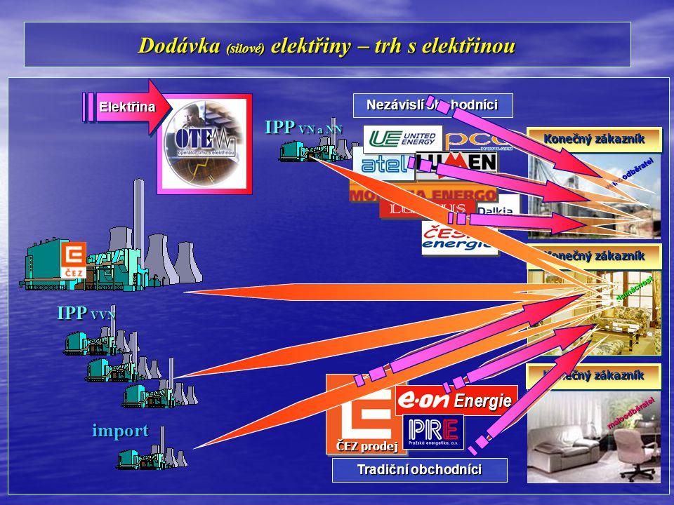 Distribuce (doprava) elektřiny – síťové regulované služby IPP VN a NN import IPP VVN PPS Konečný zákazník PDSvelkoodběratel maloodběratel domácnost DistribuceDistribuce ČEZ Distribuce Distribuce distribuce ZDROJE PŘENOS A DISTRIBUCE ZÁKAZNÍCITOKY ENERGIEREGULACE