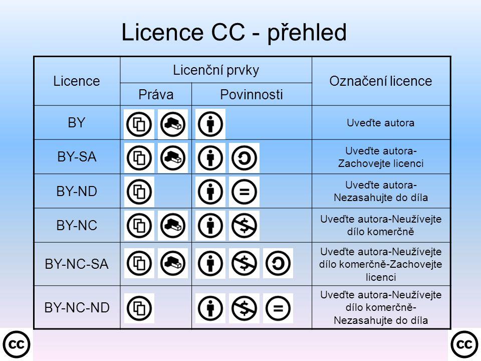 Licence CC - přehled Licence Licenční prvky Označení licence PrávaPovinnosti BY Uveďte autora BY-SA Uveďte autora- Zachovejte licenci BY-ND Uveďte autora- Nezasahujte do díla BY-NC Uveďte autora-Neužívejte dílo komerčně BY-NC-SA Uveďte autora-Neužívejte dílo komerčně-Zachovejte licenci BY-NC-ND Uveďte autora-Neužívejte dílo komerčně- Nezasahujte do díla