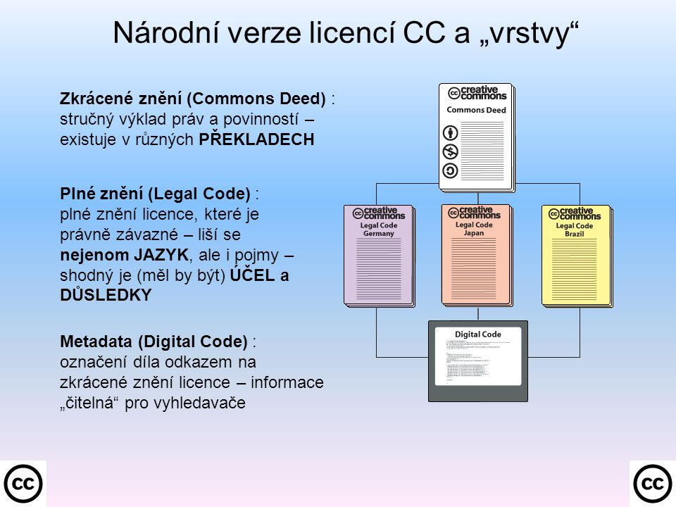 """Národní verze licencí CC a """"vrstvy Plné znění (Legal Code) : plné znění licence, které je právně závazné – liší se nejenom JAZYK, ale i pojmy – shodný je (měl by být) ÚČEL a DŮSLEDKY Zkrácené znění (Commons Deed) : stručný výklad práv a povinností – existuje v různých PŘEKLADECH Metadata (Digital Code) : označení díla odkazem na zkrácené znění licence – informace """"čitelná pro vyhledavače"""
