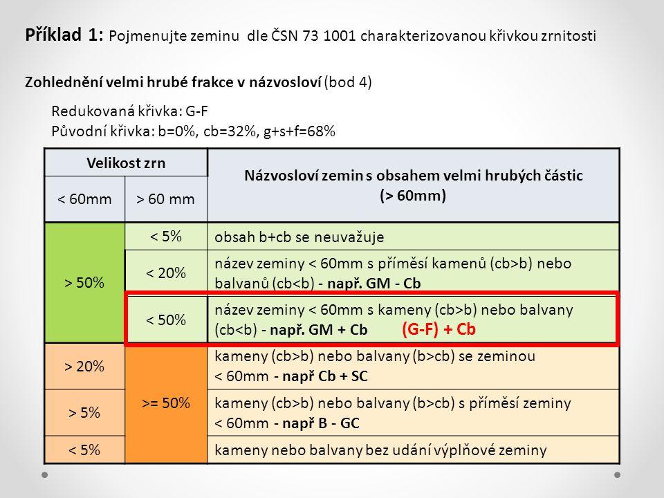 Zohlednění velmi hrubé frakce v názvosloví (bod 4) Velikost zrn Názvosloví zemin s obsahem velmi hrubých částic (> 60mm) < 60mm> 60 mm > 50% < 5% obsah b+cb se neuvažuje < 20% název zeminy b) nebo balvanů (cb<b) - např.