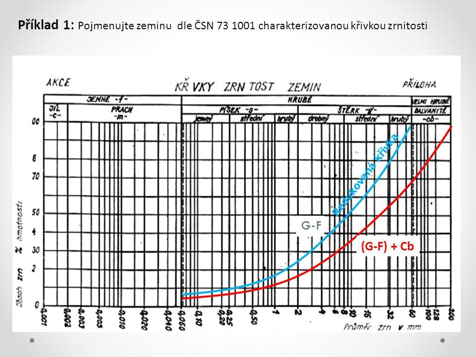 Redukovaná křivka (G-F) + Cb G-F Příklad 1: Pojmenujte zeminu dle ČSN 73 1001 charakterizovanou křivkou zrnitosti