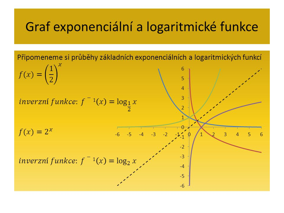 Graf exponenciální a logaritmické funkce Připomeneme si průběhy základních exponenciálních a logaritmických funkcí