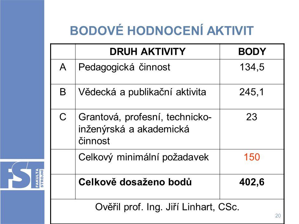 20 BODOVÉ HODNOCENÍ AKTIVIT DRUH AKTIVITYBODY APedagogická činnost134,5 BVědecká a publikační aktivita245,1 CGrantová, profesní, technicko- inženýrská