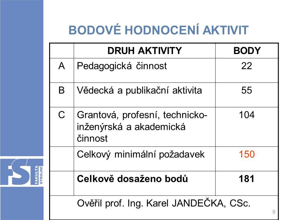9 BODOVÉ HODNOCENÍ AKTIVIT DRUH AKTIVITYBODY APedagogická činnost22 BVědecká a publikační aktivita55 CGrantová, profesní, technicko- inženýrská a akad