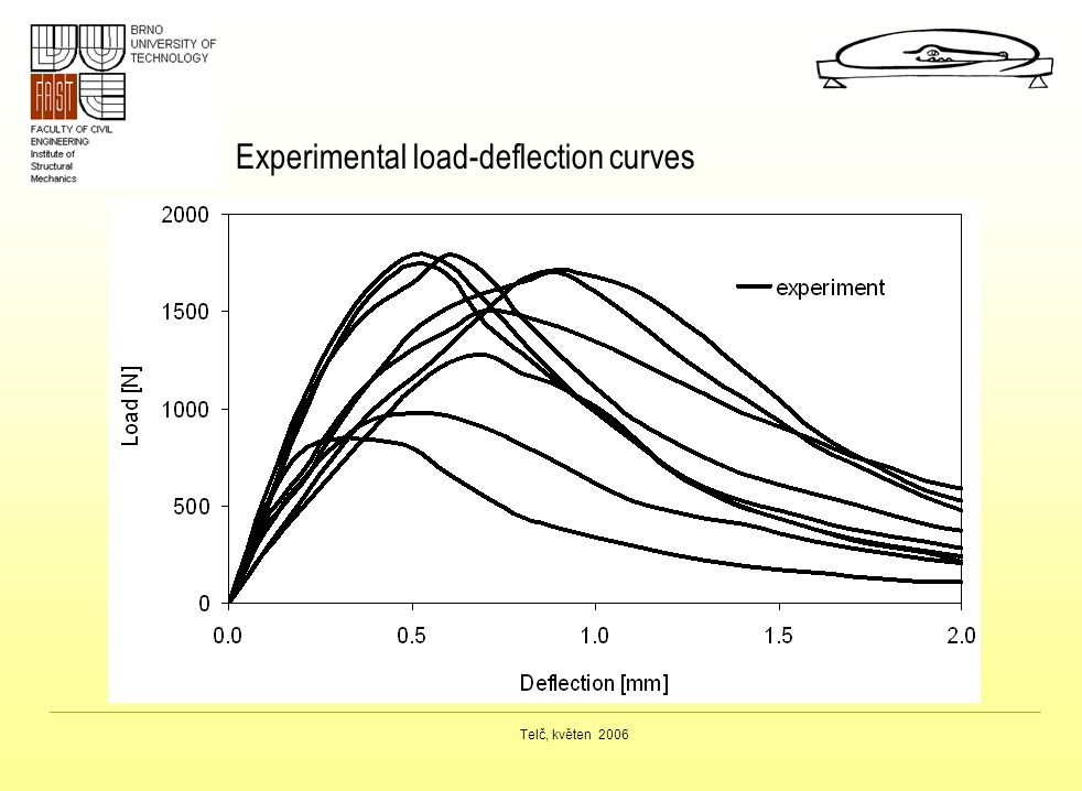 Telč, květen 2006 Experimental load-deflection curves