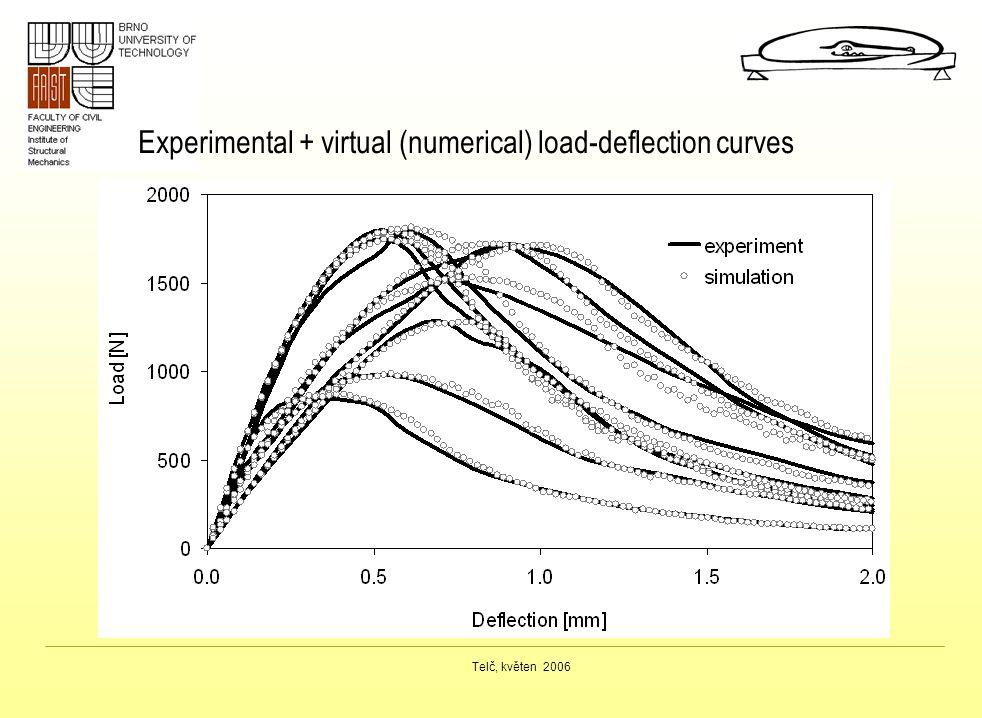 Telč, květen 2006 Experimental + virtual (numerical) load-deflection curves