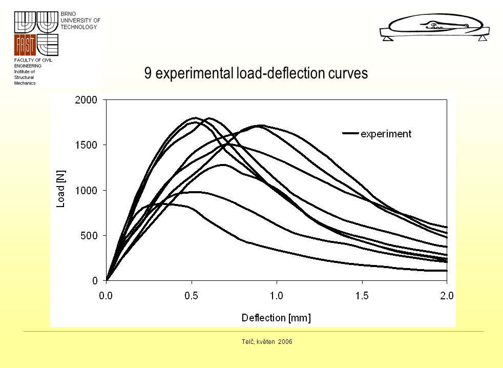 Telč, květen 2006 9 experimental load-deflection curves