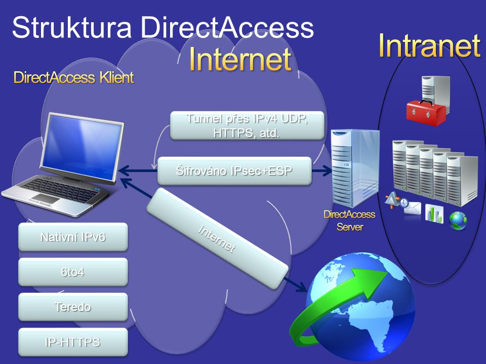 Nativní IPv6 6to46to4 TeredoTeredo IP-HTTPSIP-HTTPS Tunnel přes IPv4 UDP, HTTPS, atd.