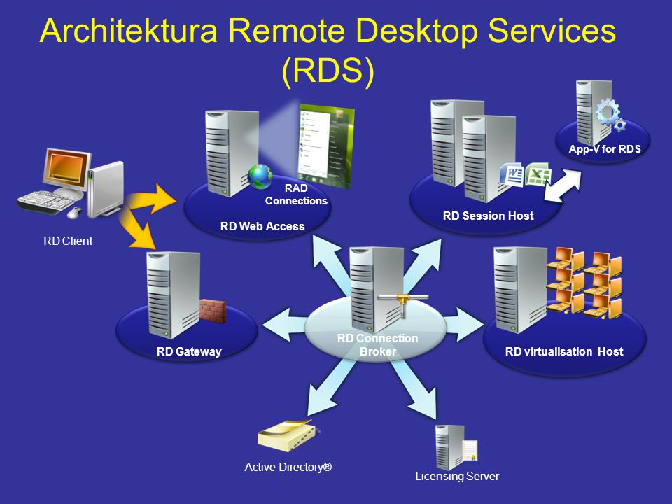 Architektura Remote Desktop Services (RDS) RD Web Access RD Gateway RD Connection Broker Active Directory® Licensing Server RD virtualisation Host RD