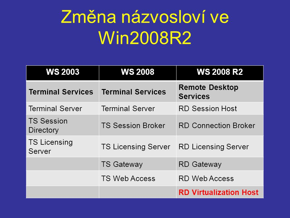 Změna názvosloví ve Win2008R2 WS 2003WS 2008WS 2008 R2 Terminal Services Remote Desktop Services Terminal Server RD Session Host TS Session Directory