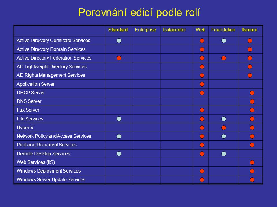 Porovnání edicí podle rolí StandardEnterpriseDatacenterWebFoundationItanium Active Directory Certificate Services Active Directory Domain Services Active Directory Federation Services AD Lightweight Directory Services AD Rights Management Services Application Server DHCP Server DNS Server Fax Server File Services Hyper-V Network Policy and Access Services Print and Document Services Remote Desktop Services Web Services (IIS) Windows Deployment Services Windows Server Update Services