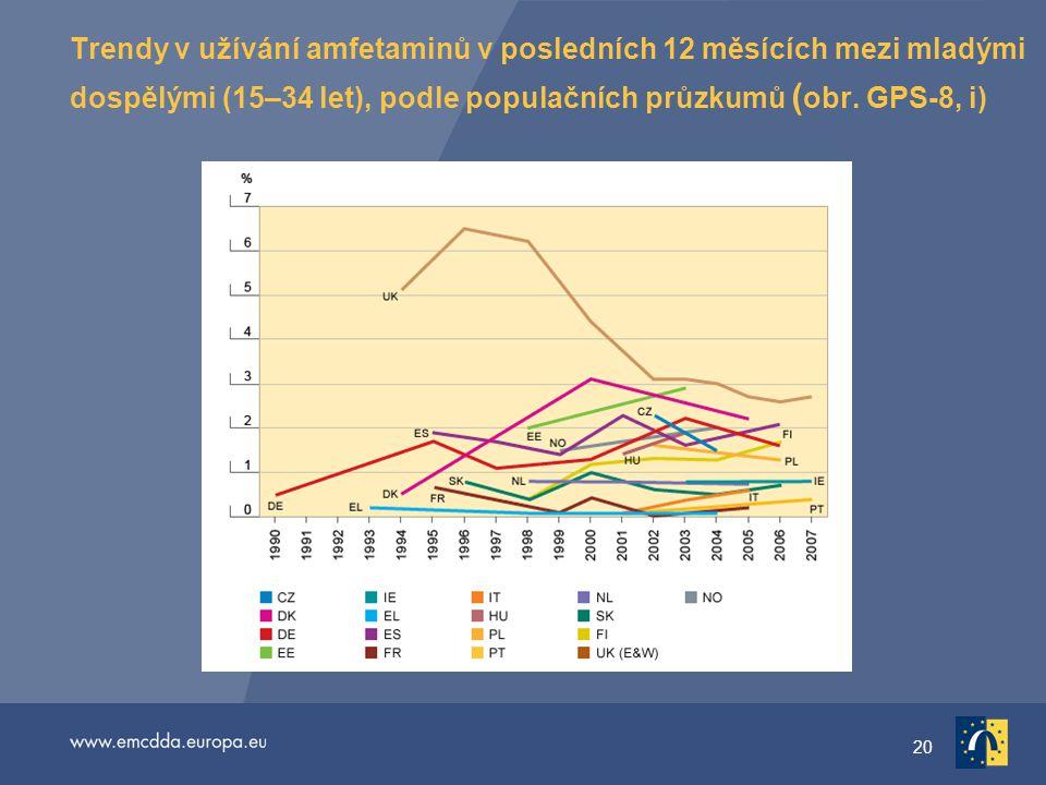 20 Trendy v užívání amfetaminů v posledních 12 měsících mezi mladými dospělými (15–34 let), podle populačních průzkumů ( obr.
