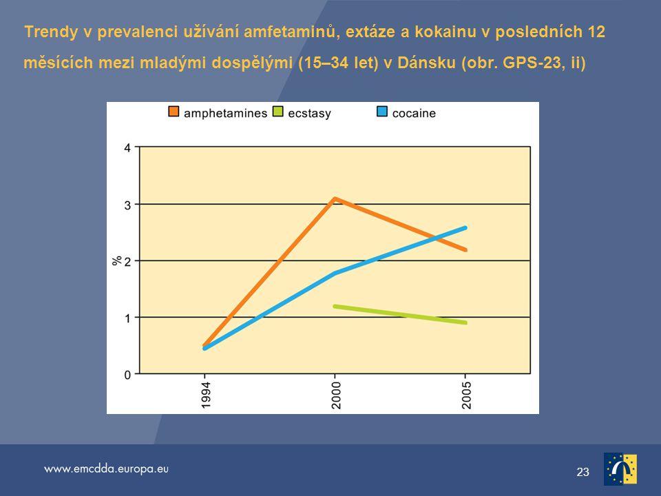 23 Trendy v prevalenci užívání amfetaminů, extáze a kokainu v posledních 12 měsících mezi mladými dospělými (15–34 let) v Dánsku (obr.
