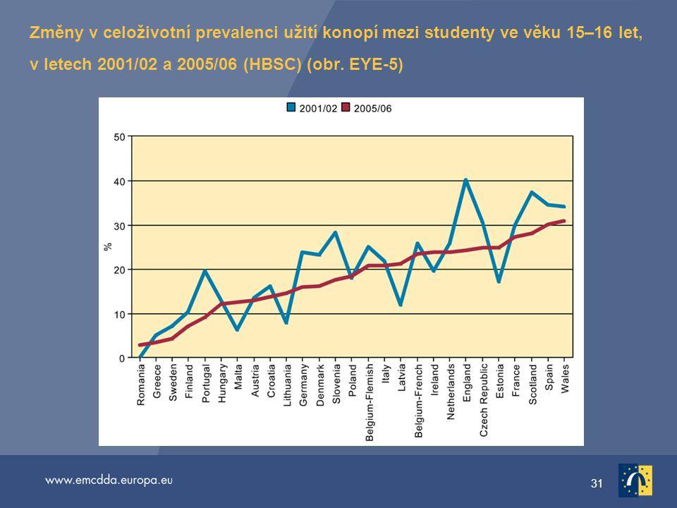 31 Změny v celoživotní prevalenci užití konopí mezi studenty ve věku 15–16 let, v letech 2001/02 a 2005/06 (HBSC) (obr.