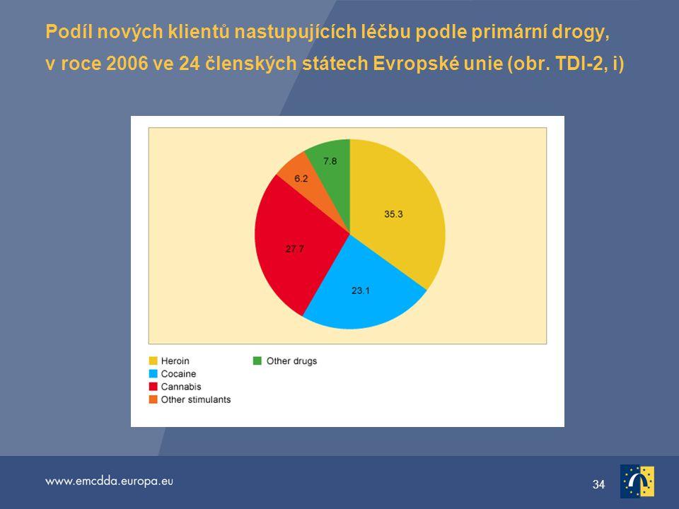 34 Podíl nových klientů nastupujících léčbu podle primární drogy, v roce 2006 ve 24 členských státech Evropské unie (obr.