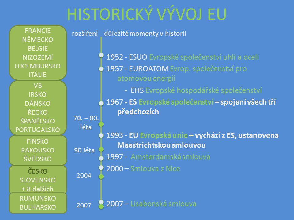 SMLOUVY O EU o Maastrichtská smlouva (1992) neboli smlouva o E poprvé hovoří o Evropské unii, definuje 3 pilíře EU, stanovuje podmínky pro přijetí €ura, zvýšení kritérií pro přijetí do EU o Amsterdamská smlouva (1997) definuje evropské občanství, stanovuje jako další cíl politickou unii, začleňuje Schengenskou smlouvu do právního systému EU o Smlouva z Nice (2000) reforma vrcholných orgánů EU, změna způsobu rozhodování o EU o Lisabonská smlouva (2007) navazuje na dřívější neúspěšný projekt Evropské ústavy, reformuje instituce EU