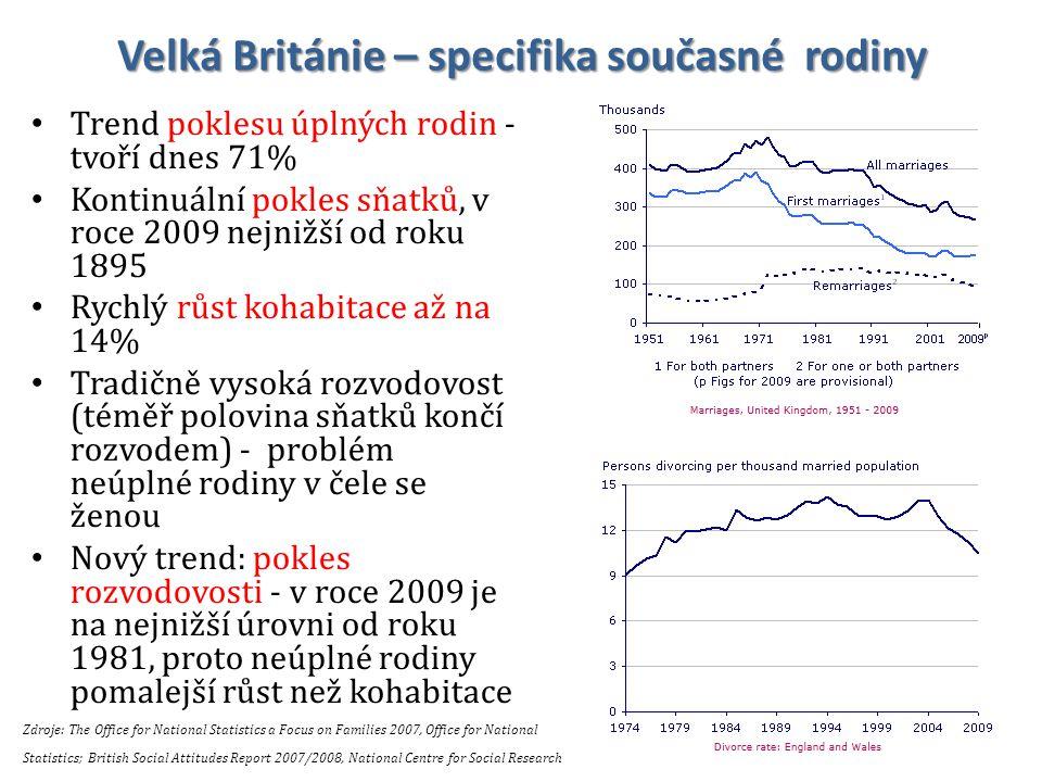 Velká Británie – specifika současné rodiny Trend poklesu úplných rodin - tvoří dnes 71% Kontinuální pokles sňatků, v roce 2009 nejnižší od roku 1895 R