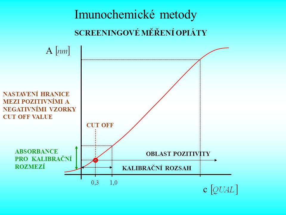 Imunochemické metody Interpretace nálezů u screeningové metody EMIT pro opiáty kalibrace metody na jednu ze skupiny strukturně podobných látek – morfin pro opiáty nastavení hraniční meze selekce – cut off – tj.
