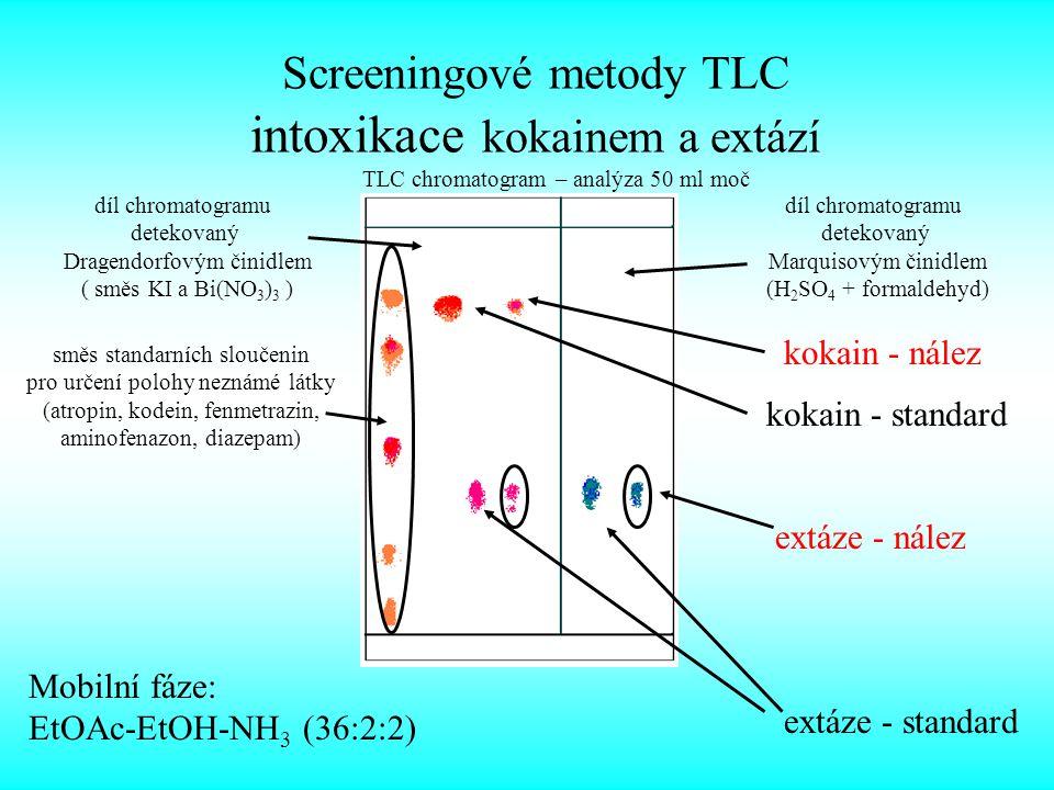 díl chromatogramu detekovaný Marquisovým činidlem (H 2 SO 4 + formaldehyd) díl chromatogramu detekovaný Dragendorfovým činidlem ( směs KI a Bi(NO 3 ) 3 ) směs standarních sloučenin pro určení polohy neznámé látky (atropin, kodein, fenmetrazin, aminofenazon, diazepam) kokain - standard kokain - nález extáze - standard extáze - nález Mobilní fáze: EtOAc-EtOH-NH 3 (36:2:2) Screeningové metody TLC intoxikace kokainem a extází TLC chromatogram – analýza 50 ml moč