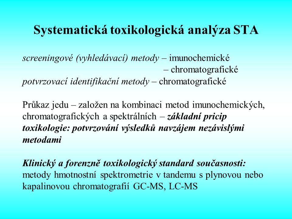 Systematická toxikologická analýza STA Toxikologické analýzy se záměrem STA – systematické vyhledávání neznámé noxy Cílené – potvrzení specifikované noxy MetodaSpecifikace IAEMIT, CEDIA, FPIA TLCUV, chemická detekce HPLCUV, DAD, MSD LC - MSESI, APCI LC – MS/MSESI, APCI GCFID, NPD, ECD, MSD GC - MSEI, PICI, NICI GC- MS/MSEI, PICI, NICI Volba analytické metody