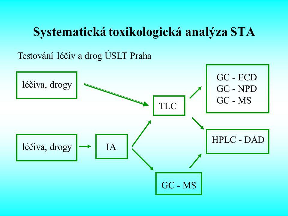 Systematická toxikologická analýza STA léčiva, drogyIA TLC GC - ECD GC - NPD GC - MS HPLC - DAD GC - MS léčiva, drogy Testování léčiv a drog ÚSLT Praha