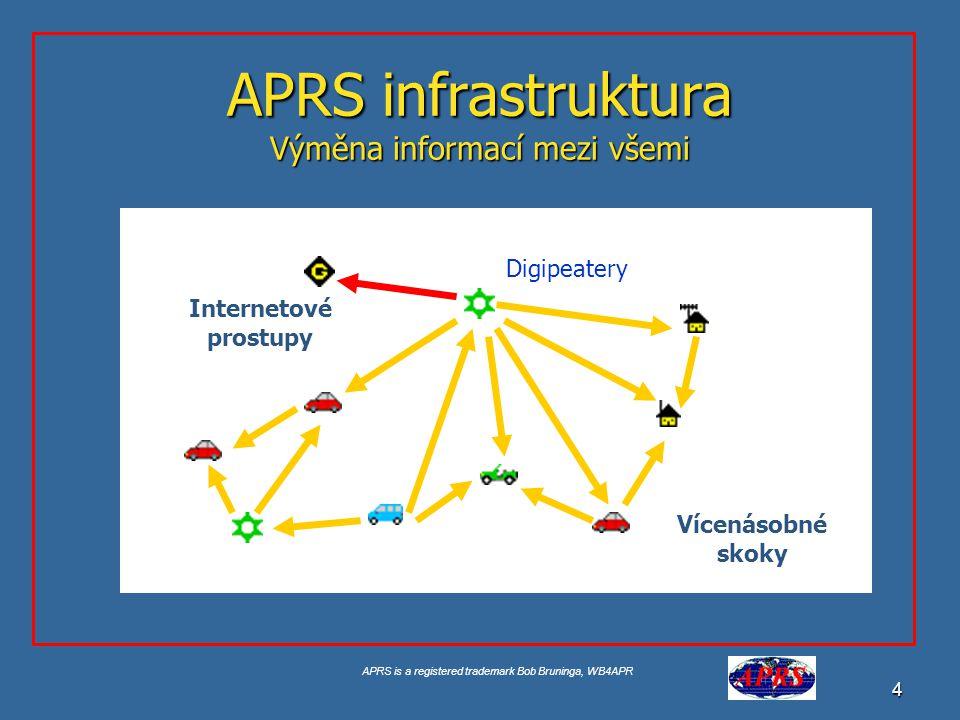 APRS is a registered trademark Bob Bruninga, WB4APR 5 Globální mobilní a pevné propojení