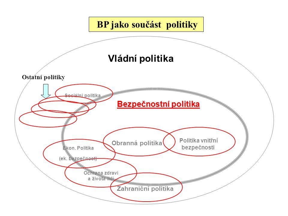 BP jako součást politiky Vládní politika Bezpečnostní politika Obranná politika Politika vnitřní bezpečnosti Zahraniční politika Ochrana zdraví a živo