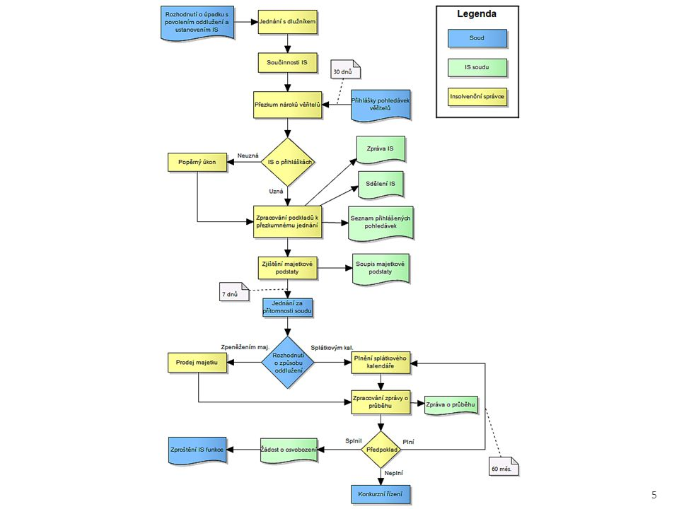  Použité programové vybavení:  PHP,  HTML 5,  CSS 3,  jQuery,  Nette Framework,  MySQL. 6