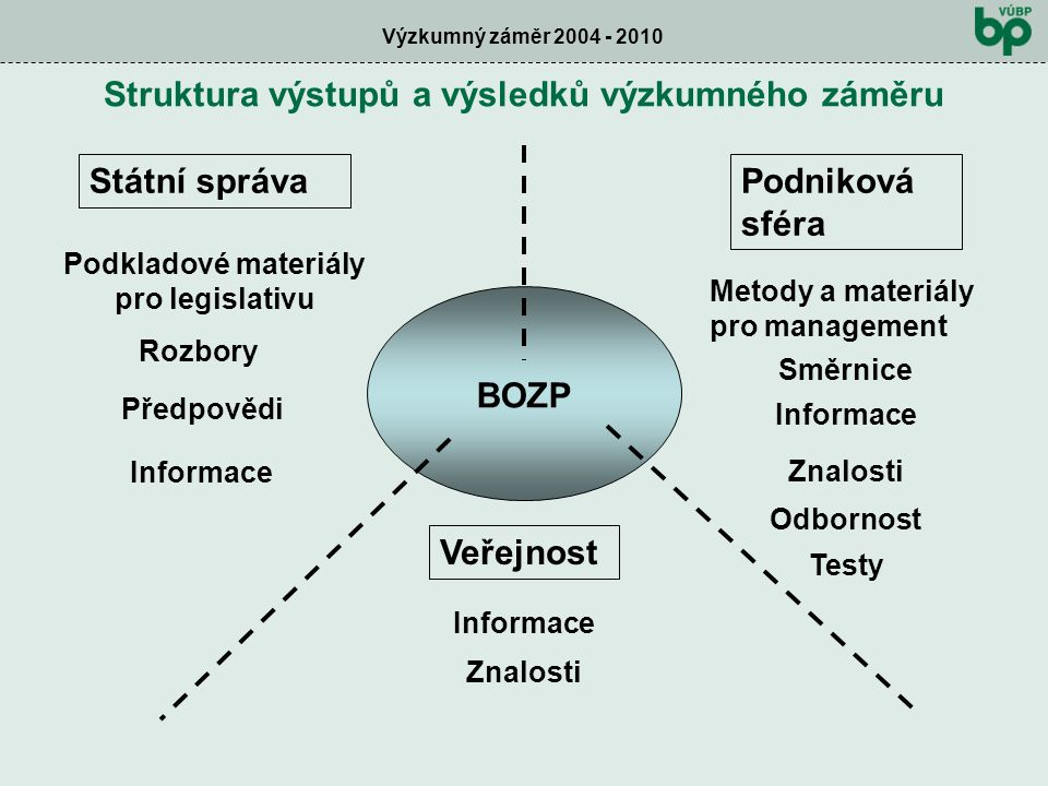 Výzkumný záměr 2004 - 2010 Struktura výstupů a výsledků výzkumného záměru BOZP Státní správaPodniková sféra Podkladové materiály pro legislativu Veřejnost Informace Znalosti Směrnice Informace Znalosti Odbornost Testy Rozbory Předpovědi Informace Metody a materiály pro management