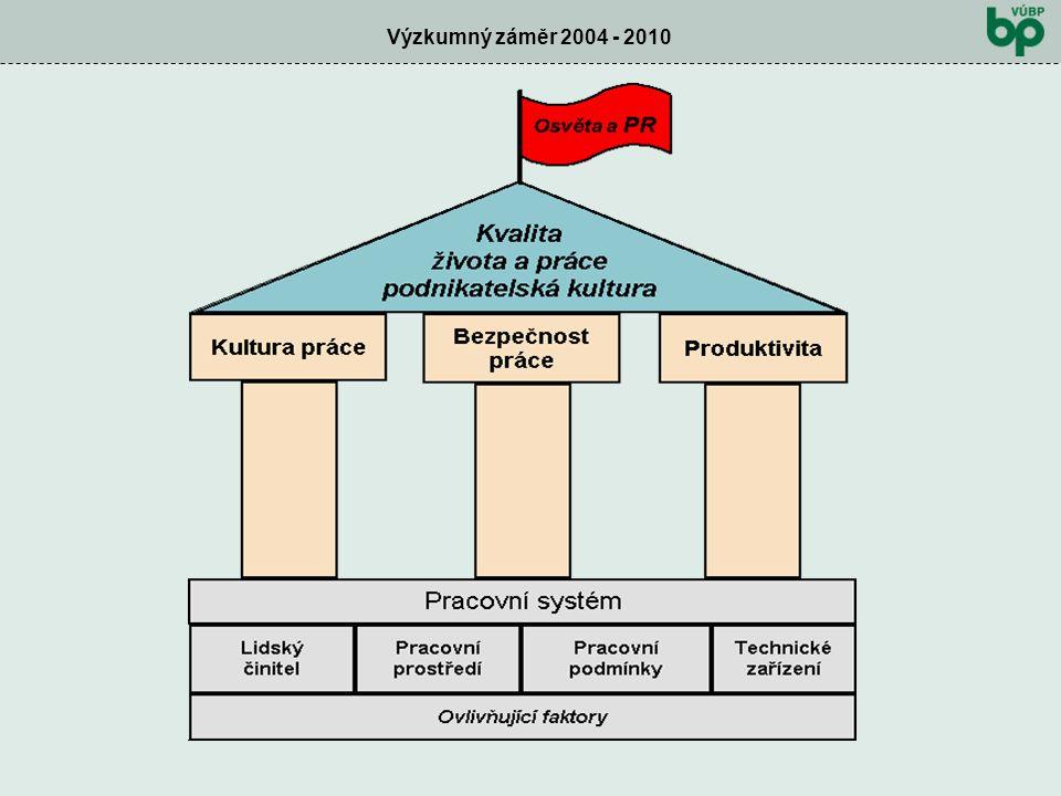 Zaměření, cíle a struktura výzkumného záměru Východiska: a)Sociální doktrína ČR b)Politika BOZP ČR c)Akční program d)Trendy EU e)7.