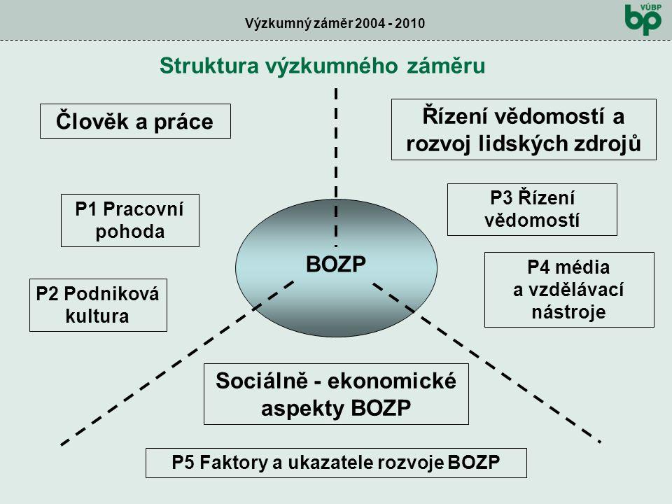 Výzkumný záměr 2004 - 2010 Struktura výzkumného záměru BOZP Člověk a práce Řízení vědomostí a rozvoj lidských zdrojů P3 Řízení vědomostí P4 média a vzdělávací nástroje P1 Pracovní pohoda P2 Podniková kultura Sociálně - ekonomické aspekty BOZP P5 Faktory a ukazatele rozvoje BOZP