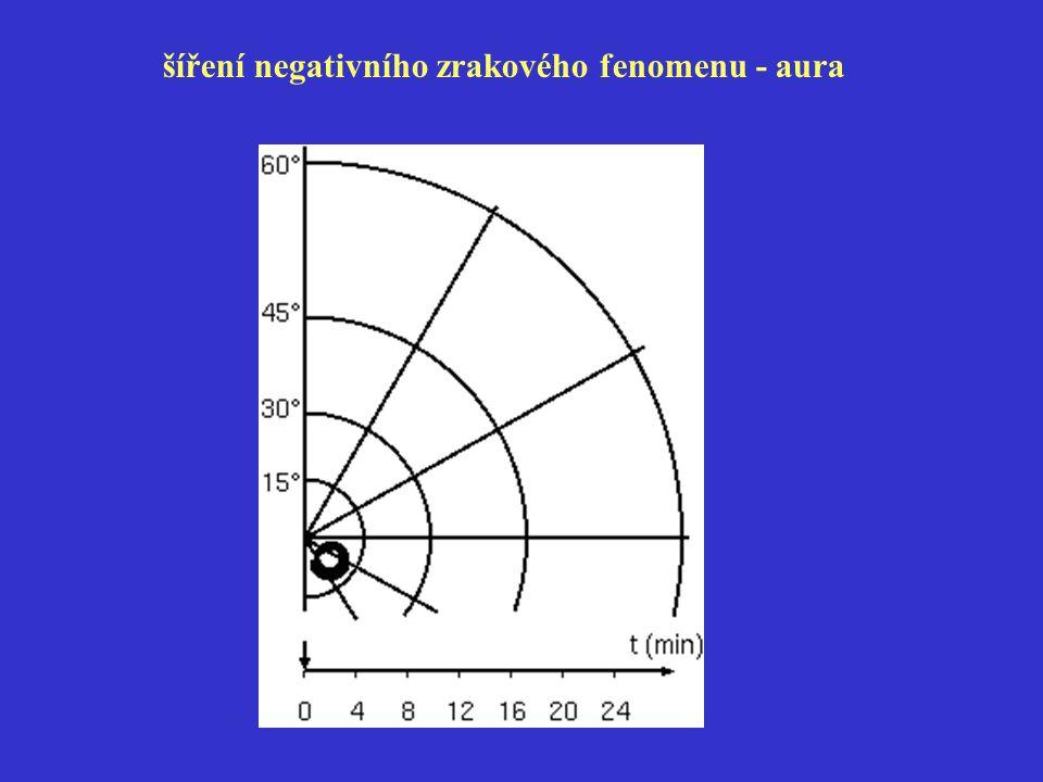 šíření negativního zrakového fenomenu - aura
