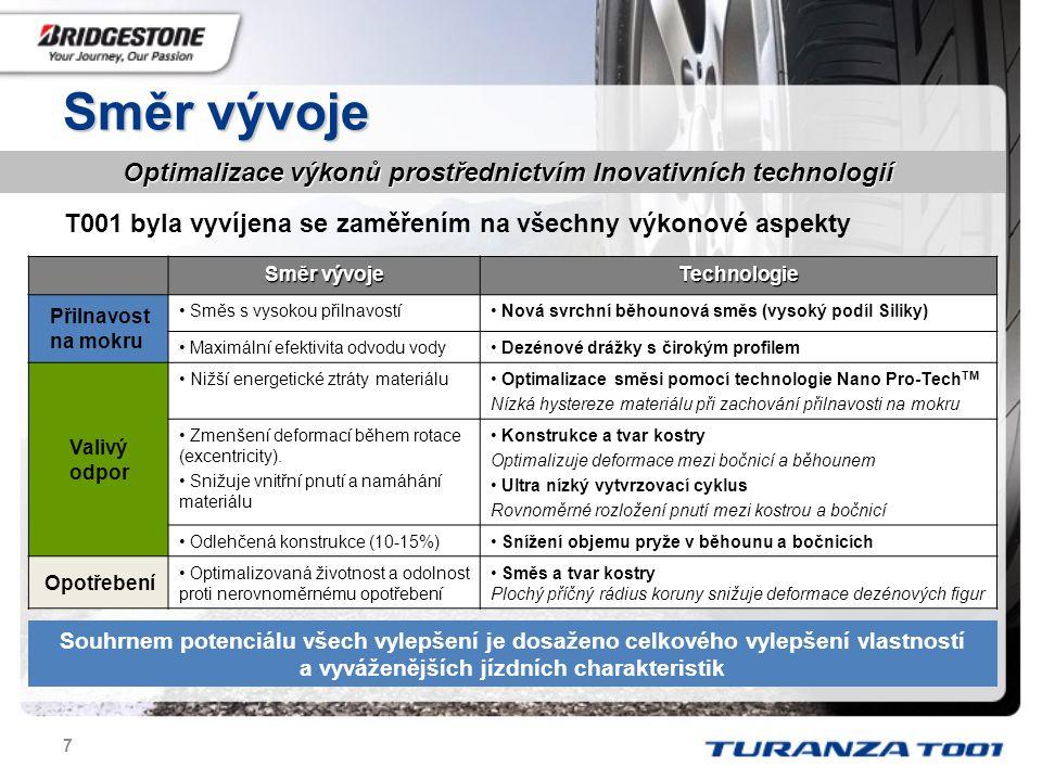 8  Při zachování přilnavosti na mokru, náhrada příměsí sazí Silikou snižuje valivý odpor  Nejnovější generace směsi s novou polymerovou strukturou (Nano Pro-Tech TM) umožňuje vylepšení rovnováhy mezi přilnavostí na mokru a valivým odporem NANO PRO-TECH TM Technologie kontrolující tvorbu tepla Směs s 90% obsahem SILIKY Nejnovější generace využití NanoProtech pro vlastnosti na mokru PŘILNAVOST NA MOKRU VALIVÝ ODPOR Saze Silika Poslední generace Silika + Nano-ProTech   Inovativní technologie Rovnováha mezi přilnavostí na mokru a valivým odporem Rovnováha mezi přilnavostí na mokru a valivým odporem Nové nízkoodporové směsi (nové Polymery) Uspořádání molekul pod kontrolou technologí Nano Pro-Tech Rovnoměrnější rozmísení částic Siliky Maximální styčná plocha Konsistentní brzdný účinek pomocí SMĚSI