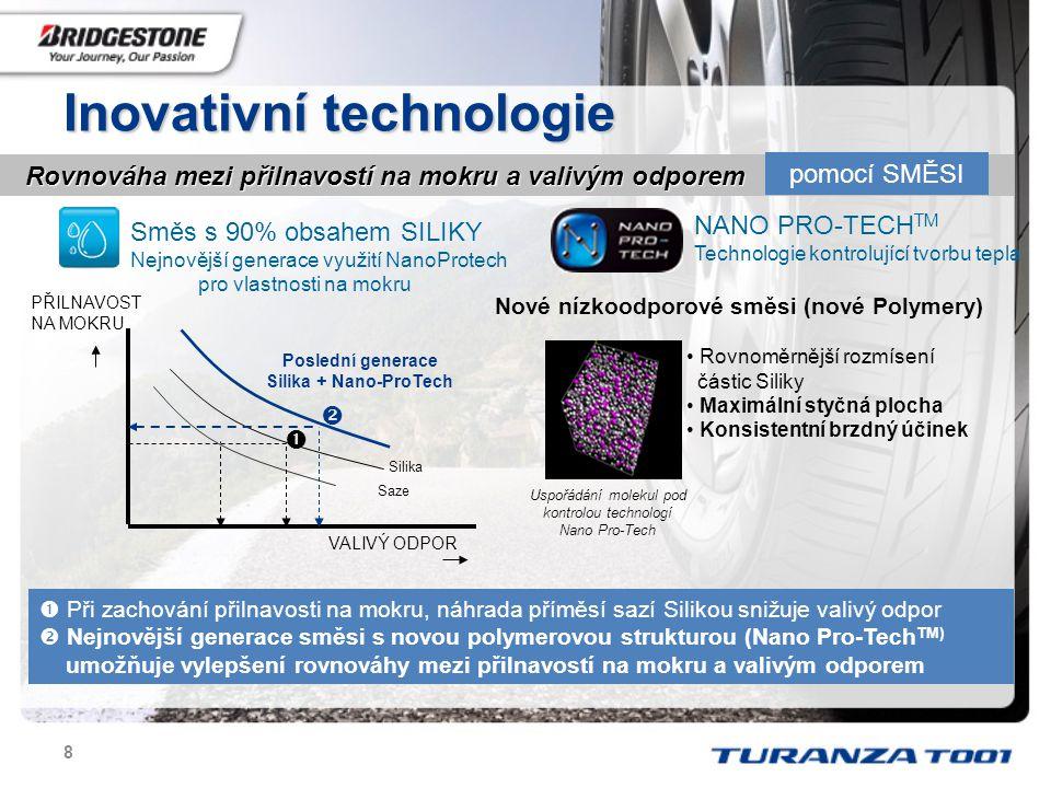 9 Nanostructure-oriented Properties Control Technology NanoPro-TechTM je technologie která v nano-měřítku kontroluje vazby mezi polymery, plniči a dalšími složkami pryžové směsi NANO PRO-TECH TM Technologie kontrolující tvorbu tepla Pro snížení valivého odporu je úkolem minimalizovat tvorbu tepla vznikajícího cyklickou deformací pryže.