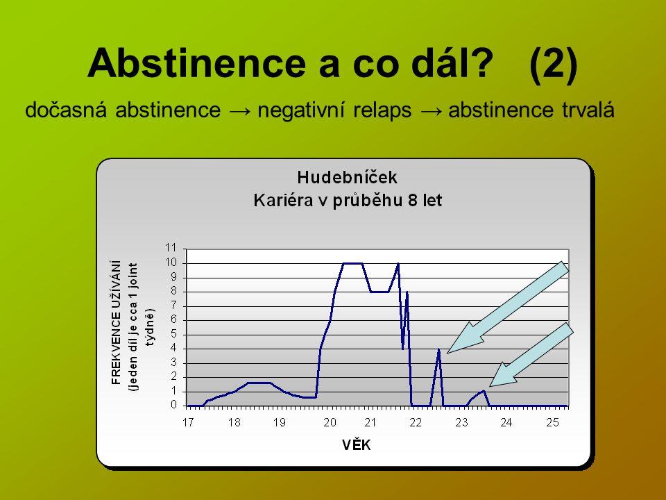 Abstinence a co dál? (2) dočasná abstinence → negativní relaps → abstinence trvalá