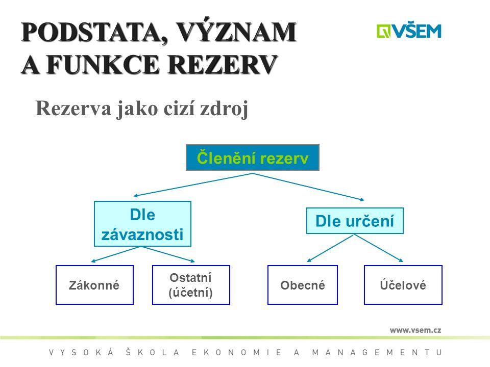 PODSTATA, VÝZNAM A FUNKCE REZERV Rezerva jako cizí zdroj Dle závaznosti Dle určení Členění rezerv ZákonnéObecnéÚčelové Ostatní (účetní)