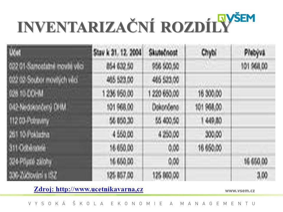 INVENTARIZAČNÍ ROZDÍLY Zdroj: http://www.ucetnikavarna,cz