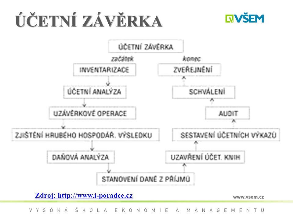 ÚČETNÍ ZÁVĚRKA http://www.i-poradce.cz Zdroj: http://www.i-poradce.cz