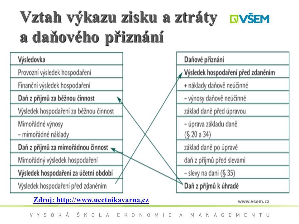 Vztah výkazu zisku a ztráty a daňového přiznání Zdroj: http://www.ucetnikavarna,cz