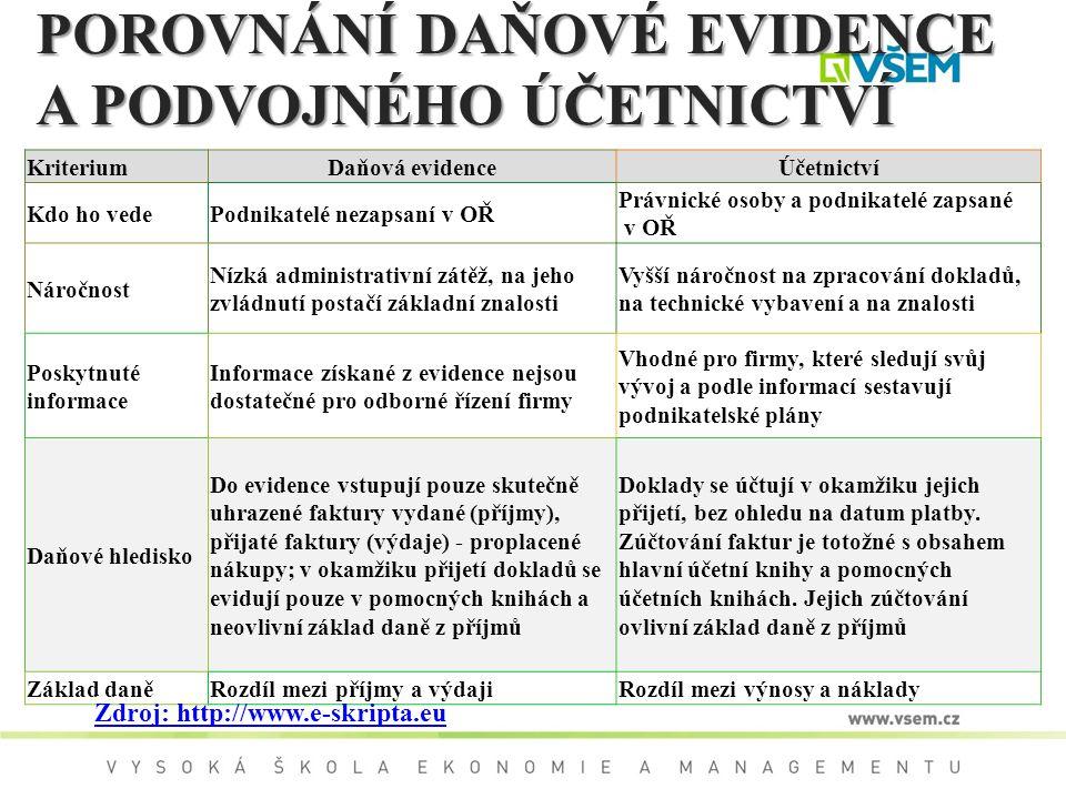 POROVNÁNÍ DAŇOVÉ EVIDENCE A PODVOJNÉHO ÚČETNICTVÍ KriteriumDaňová evidenceÚčetnictví Kdo ho vedePodnikatelé nezapsaní v OŘ Právnické osoby a podnikate