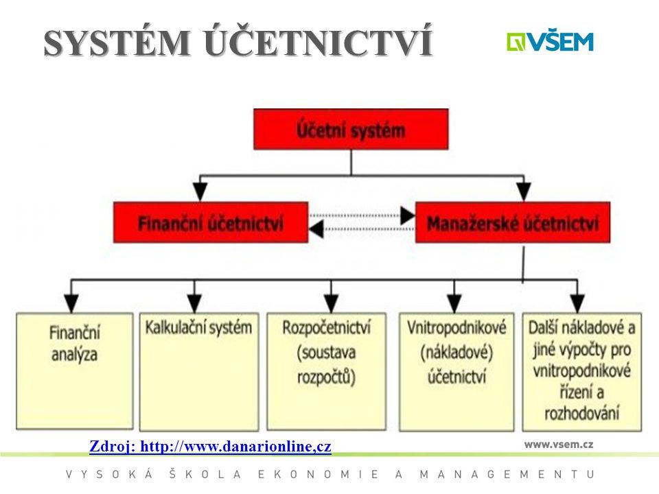 SYSTÉM ÚČETNICTVÍ Zdroj: http://www.danarionline,cz