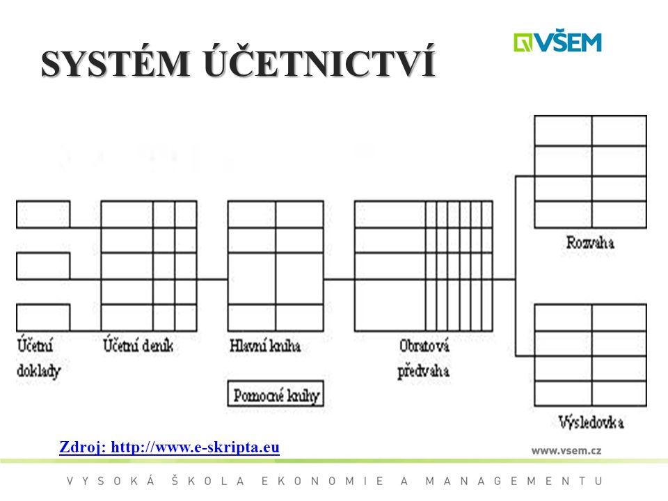 SYSTÉM ÚČETNICTVÍ Zdroj: http://www.e-skripta.eu
