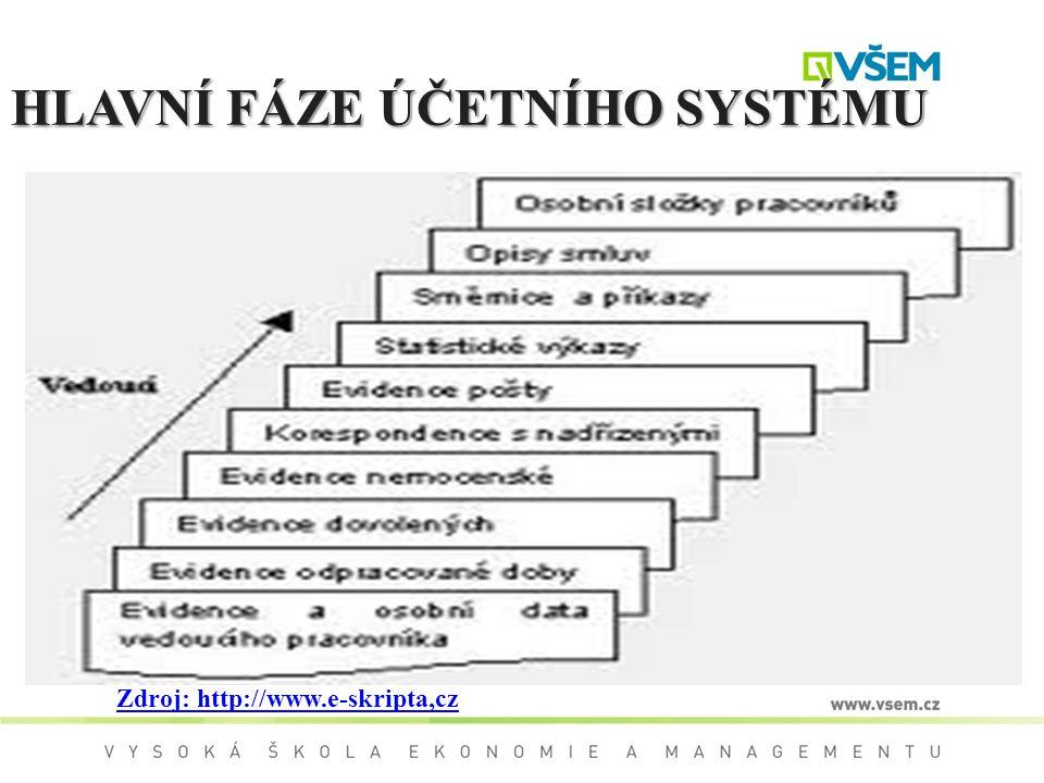 HLAVNÍ FÁZE ÚČETNÍHO SYSTÉMU Zdroj: http://www.e-skripta,cz