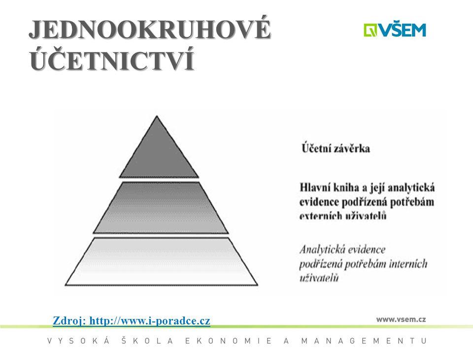 JEDNOOKRUHOVÉ ÚČETNICTVÍ Zdroj: http://www.i-poradce.cz