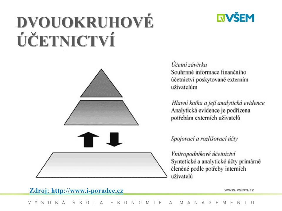 DVOUOKRUHOVÉ ÚČETNICTVÍ Zdroj: http://www.i-poradce.cz
