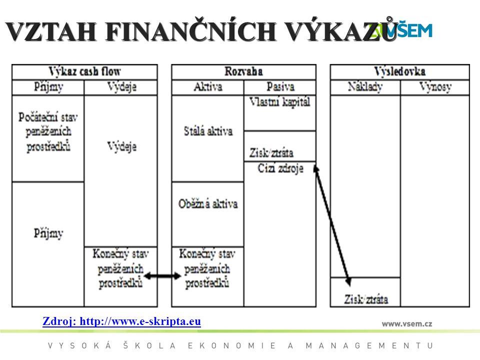 VZTAH FINANČNÍCH VÝKAZŮ Zdroj: http://www.e-skripta.eu