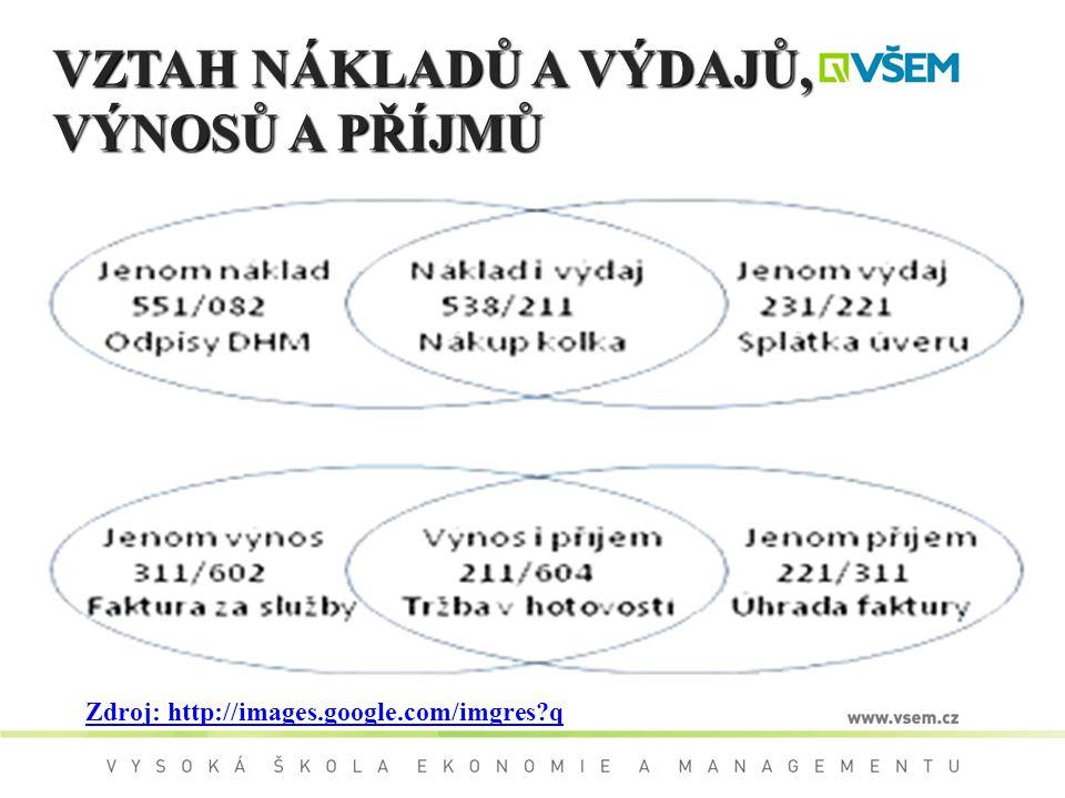 VZTAH NÁKLADŮ A VÝDAJŮ, VÝNOSŮ A PŘÍJMŮ Zdroj: http://images.google.com/imgres?q