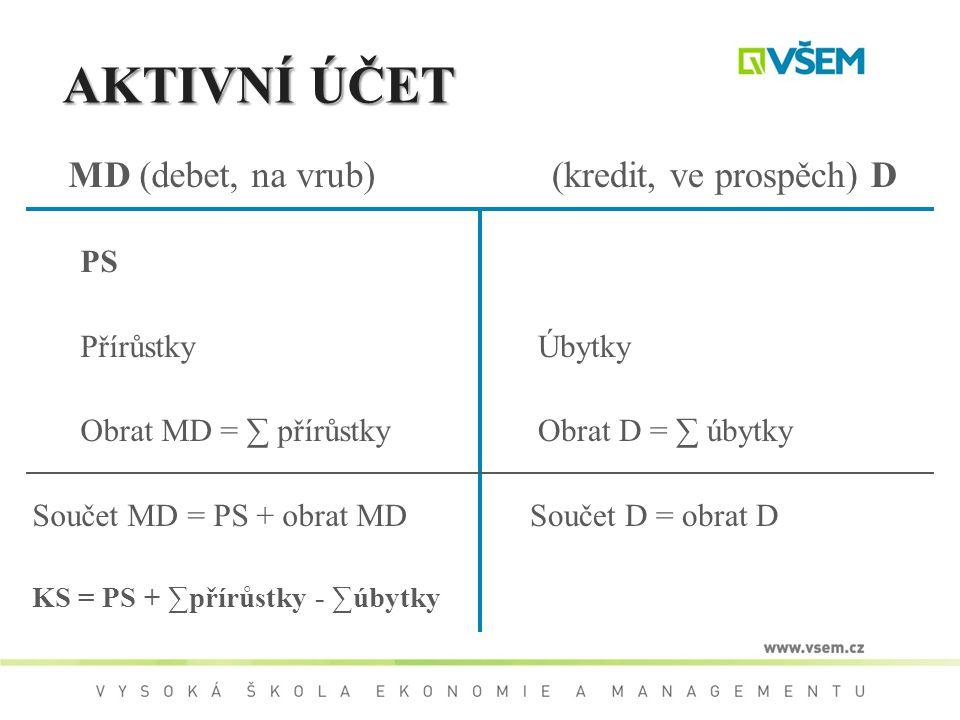 AKTIVNÍ ÚČET MD (debet, na vrub) PS Přírůstky Obrat MD = ∑ přírůstky Součet MD = PS + obrat MD KS = PS + ∑přírůstky - ∑úbytky (kredit, ve prospěch) D
