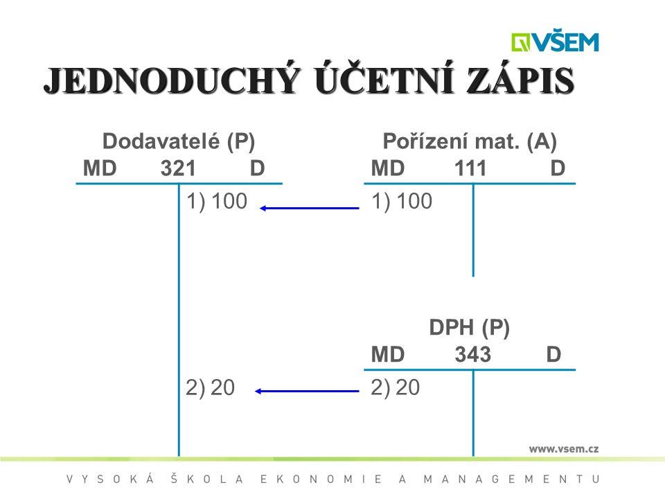 JEDNODUCHÝ ÚČETNÍ ZÁPIS Dodavatelé (P) MD 321 D Pořízení mat. (A) MD 111 D 1)100 2)20 1)100 DPH (P) MD 343 D 2)20
